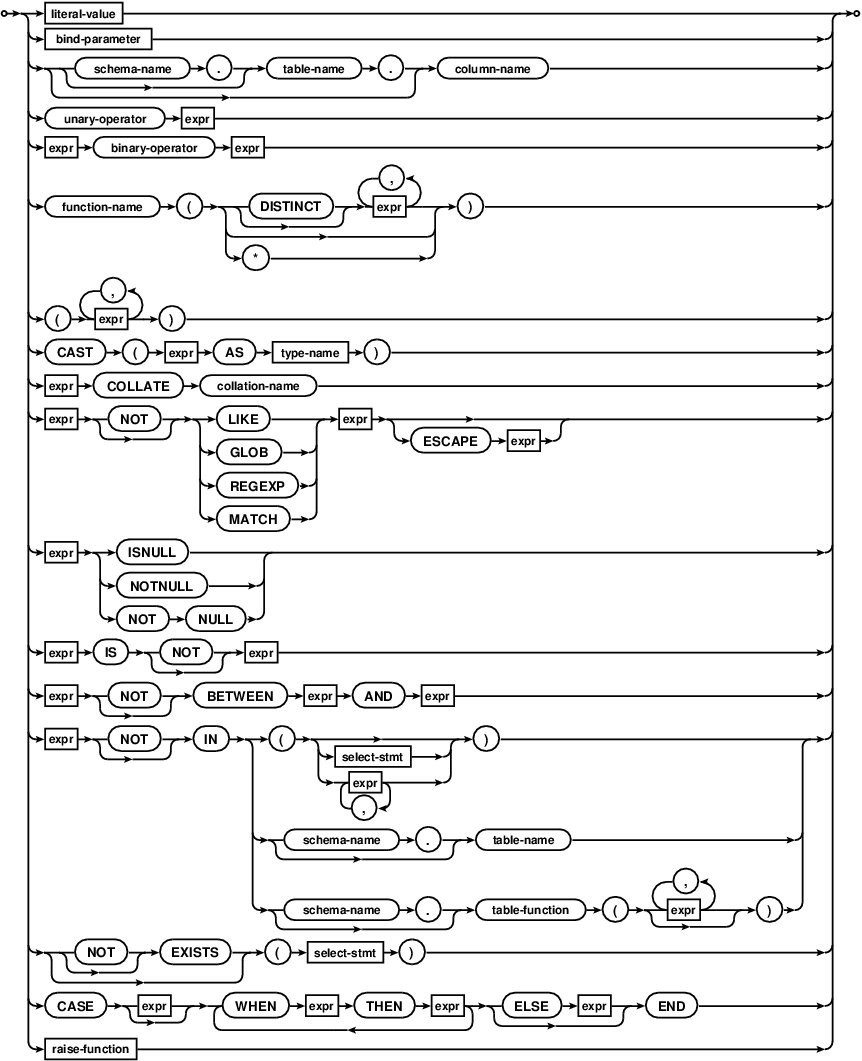 SQLite syntax diagrams