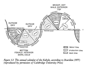 The annual calendar of the Kabyle, according to Bourdieu (1977)