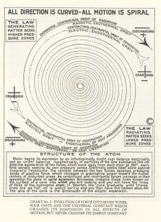 walter-russell-directional-motion-chart.jpg