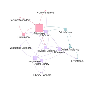 Cybernetics Conference system diagram