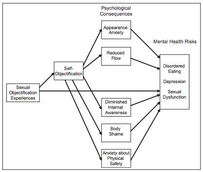 Figure 1. Model of key objectification theory tenets