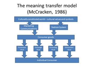 McCracken: Meaning Transfer Model