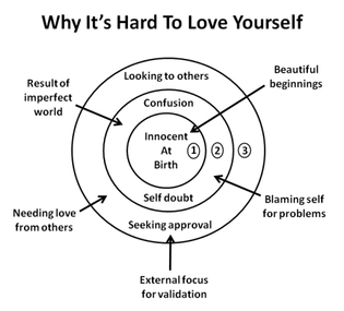 Why It's Hard to Love Yourself