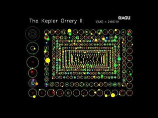 The Kepler Orrery III