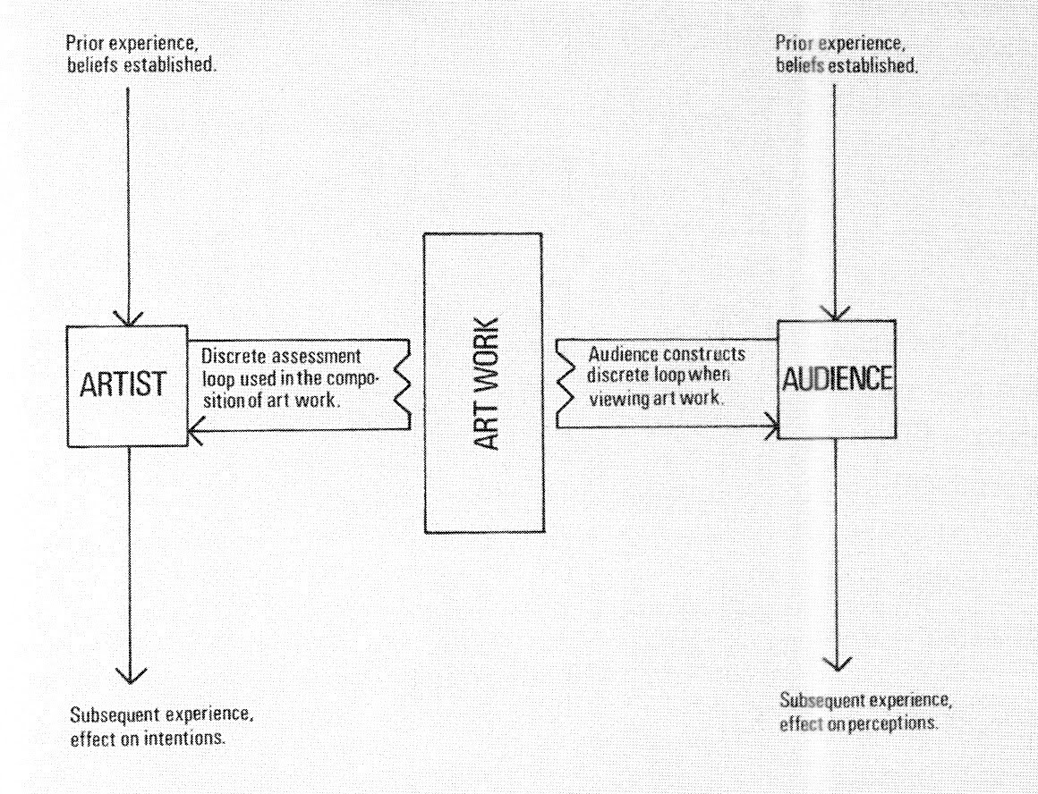 Stephen Willats, Model of an Existing Artist-Audience Relationship, 1973