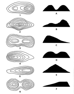 Topography Map Reading Examples