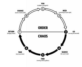 Dan Harmon's Story circle