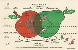 Kione Kochi, Artist Books Fruit Diagram, 2015