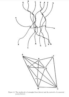 Meshworks vs Networks