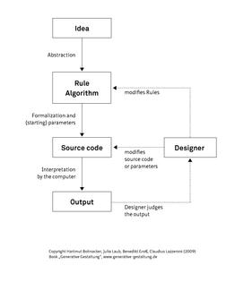 Generative Design Process