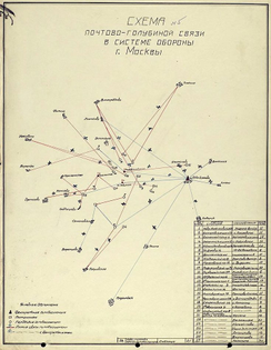 Moscow Defense Pigeon Communications Diagram