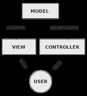 500px-MVC-Process.svg.png