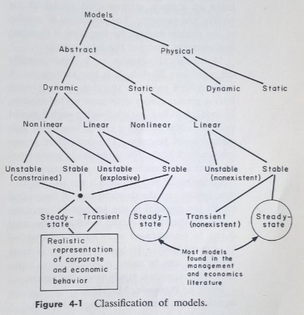 Jay Forrester's (1961) classification of models