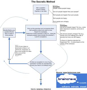 Socratic-Method-Flowchart.jpg