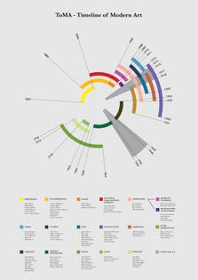 Timeline of Modern Art