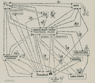 Disney Flow Chart