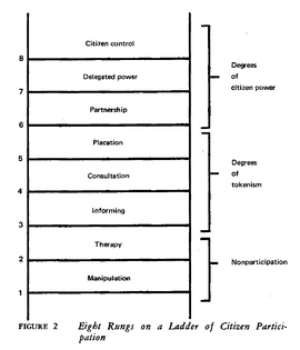 """Arnstein, """"A Ladder of Citizen Participation."""""""
