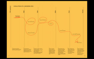 ZOO INDEX_evolution of a modern zoo