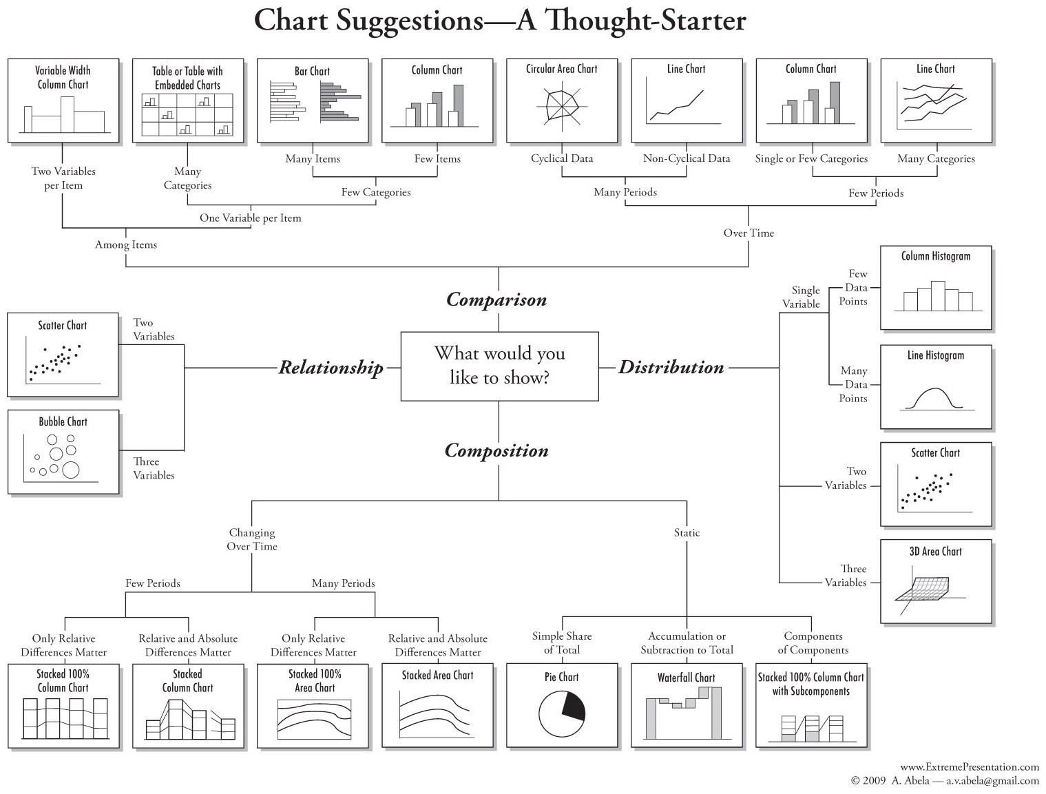 abelas-chart-selection-diagram.jpg
