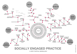 Fiona Woods, Socially Engaged Practice (a very partial genealogy)