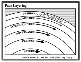 pace-layering.png