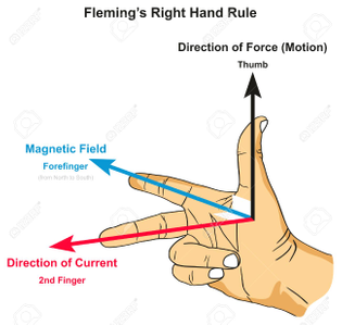 88190003-fleming-s-right-hand-rule-infographic-diagram-showing-position-of-thumb-forefinger-and-second-finger.jpg