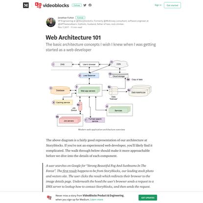 Web Architecture 101 - VideoBlocks Product & Engineering