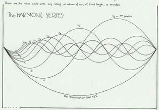 sta-harmonic-series.jpg
