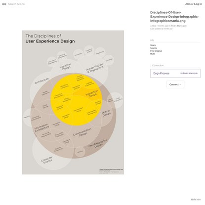 Are.na / Disciplines-Of-User-Experience-Design-Infographic-infographicsmania.png