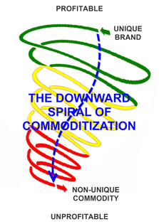 commoditization.png?format=1500w