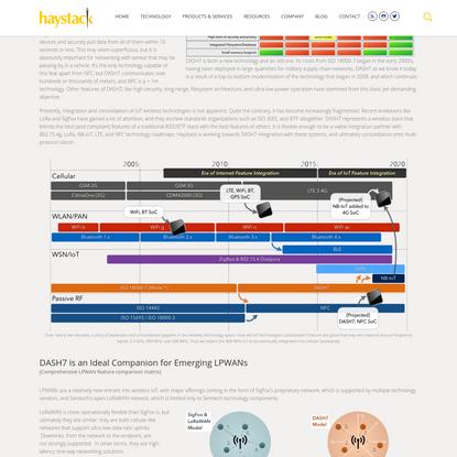 Technology | Haystack Technologies