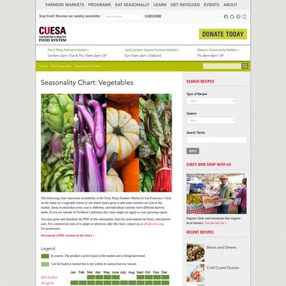 Seasonality Chart: Vegetables | CUESA