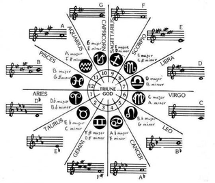 zodiac-sounds.jpg