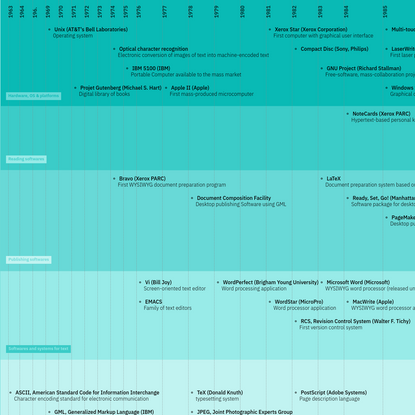 Timeline of technologies for publishing