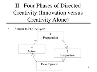 ii.-four-phases-of-directed-creativity-innovation-versus-creativity-alone-.jpg