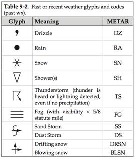 past-wx-glyphs.png