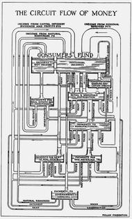 The Circuit Flow of Money