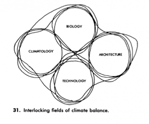 Victor Olgyay (1910-1970) coined the term bioclimactic design. Bioclimatic design uses nature's energies to harmonize buildings with local conditions. The physics of the environment, such as solar radiation and the convection of wind are employed as formal influences to create a climate balanced design.This diagram shows four interlocking circles: biology, climatology, technology, and architecture. Bioclimatic design takes these disciplines and considers them together.