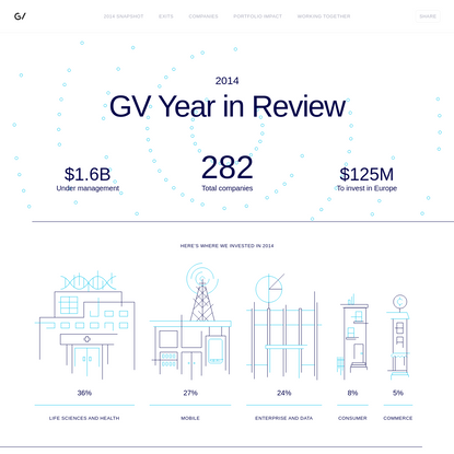 See how GV invested in 2014