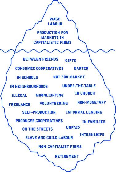 economic iceberg (Brave New Alps/Gibson Graham)