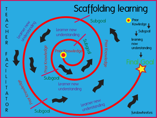 scaffolding.png?w=560
