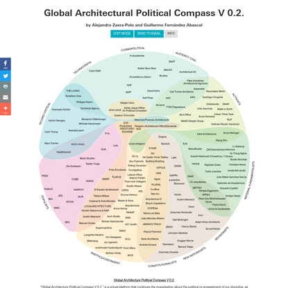 Architecture Compass