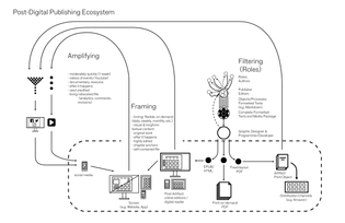 Post-Digital Publishing Systems: Filtering, Framing, Amplifying