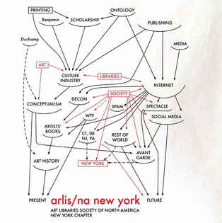 Publishing as System (Arlis alfred-barr-moma-diagram)