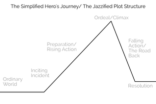 story-structure-for-better-engagement-herosjourney.png