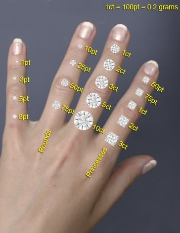 what-different-diamond-sizes-look-like.jpg