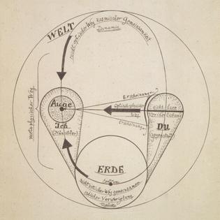 Paul Klee – Ich-Du-Erde-Welt