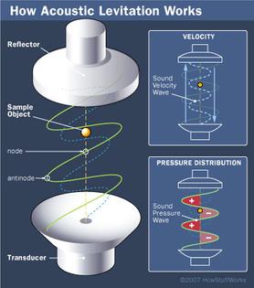 Slinky Waves or Acoustic Levitation