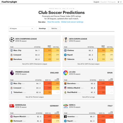 Club Soccer Predictions